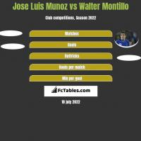 Jose Luis Munoz vs Walter Montillo h2h player stats
