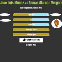 Jose Luis Munoz vs Tomas Alarcon Vergara h2h player stats