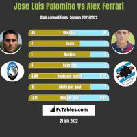 Jose Luis Palomino vs Alex Ferrari h2h player stats