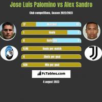 Jose Luis Palomino vs Alex Sandro h2h player stats