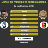 Jose Luis Palomino vs Andrea Masiello h2h player stats