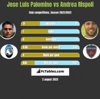 Jose Luis Palomino vs Andrea Rispoli h2h player stats