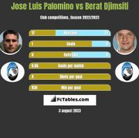 Jose Luis Palomino vs Berat Djimsiti h2h player stats