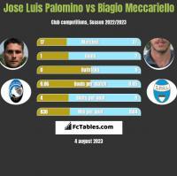 Jose Luis Palomino vs Biagio Meccariello h2h player stats