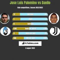 Jose Luis Palomino vs Danilo h2h player stats