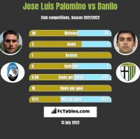 Jose Luis Palomino vs Danilo h2h player stats