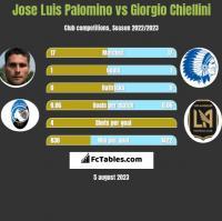 Jose Luis Palomino vs Giorgio Chiellini h2h player stats