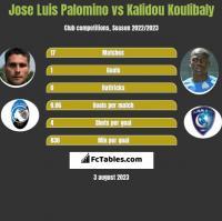 Jose Luis Palomino vs Kalidou Koulibaly h2h player stats