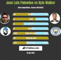 Jose Luis Palomino vs Kyle Walker h2h player stats