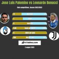 Jose Luis Palomino vs Leonardo Bonucci h2h player stats