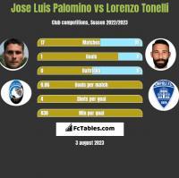 Jose Luis Palomino vs Lorenzo Tonelli h2h player stats