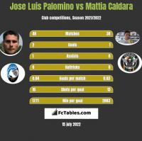 Jose Luis Palomino vs Mattia Caldara h2h player stats