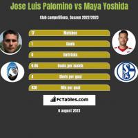 Jose Luis Palomino vs Maya Yoshida h2h player stats