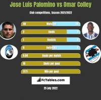 Jose Luis Palomino vs Omar Colley h2h player stats