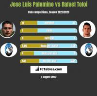 Jose Luis Palomino vs Rafael Toloi h2h player stats