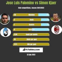 Jose Luis Palomino vs Simon Kjaer h2h player stats