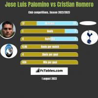 Jose Luis Palomino vs Cristian Romero h2h player stats