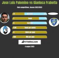 Jose Luis Palomino vs Gianluca Frabotta h2h player stats