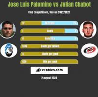 Jose Luis Palomino vs Julian Chabot h2h player stats