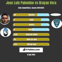 Jose Luis Palomino vs Brayan Vera h2h player stats
