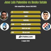 Jose Luis Palomino vs Bosko Sutalo h2h player stats