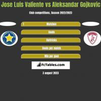 Jose Luis Valiente vs Aleksandar Gojkovic h2h player stats