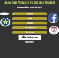 Jose Luis Valiente vs Alexios Michail h2h player stats