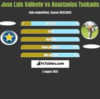 Jose Luis Valiente vs Anastasios Tsokanis h2h player stats