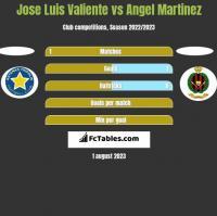 Jose Luis Valiente vs Angel Martinez h2h player stats