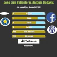 Jose Luis Valiente vs Antonis Dedakis h2h player stats