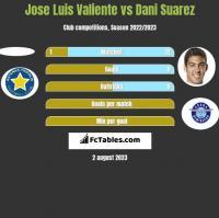 Jose Luis Valiente vs Dani Suarez h2h player stats