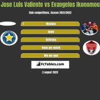 Jose Luis Valiente vs Evangelos Ikonomou h2h player stats