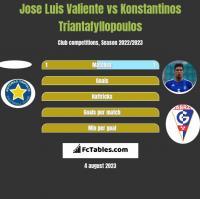 Jose Luis Valiente vs Konstantinos Triantafyllopoulos h2h player stats