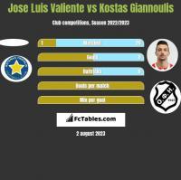 Jose Luis Valiente vs Kostas Giannoulis h2h player stats