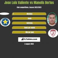 Jose Luis Valiente vs Manolis Bertos h2h player stats