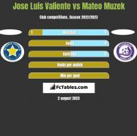 Jose Luis Valiente vs Mateo Muzek h2h player stats