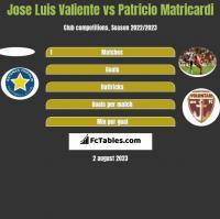 Jose Luis Valiente vs Patricio Matricardi h2h player stats