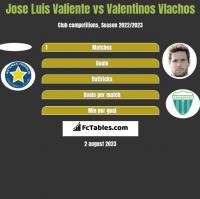 Jose Luis Valiente vs Valentinos Vlachos h2h player stats