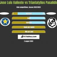 Jose Luis Valiente vs Triantafyllos Pasalidis h2h player stats