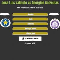 Jose Luis Valiente vs Georgios Antzoulas h2h player stats