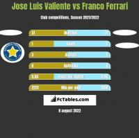 Jose Luis Valiente vs Franco Ferrari h2h player stats