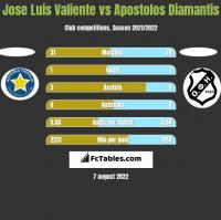 Jose Luis Valiente vs Apostolos Diamantis h2h player stats
