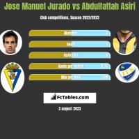 Jose Manuel Jurado vs Abdulfattah Asiri h2h player stats