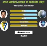 Jose Manuel Jurado vs Abdullah Otayf h2h player stats