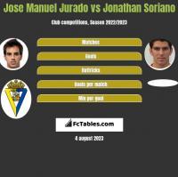 Jose Manuel Jurado vs Jonathan Soriano h2h player stats