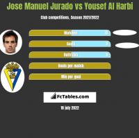Jose Manuel Jurado vs Yousef Al Harbi h2h player stats