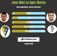 Jose Mari vs Ager Aketxe h2h player stats