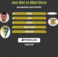 Jose Mari vs Albert Dorca h2h player stats