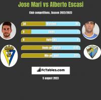 Jose Mari vs Alberto Escasi h2h player stats
