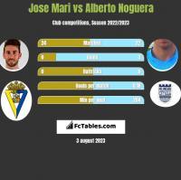 Jose Mari vs Alberto Noguera h2h player stats